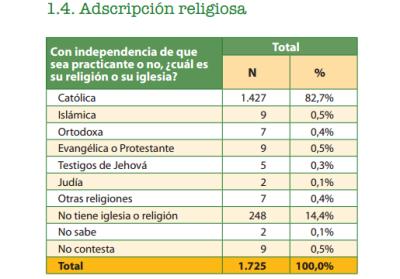 ADSCRIPCIÓN RELIGIOSA ESPAÑA 2013